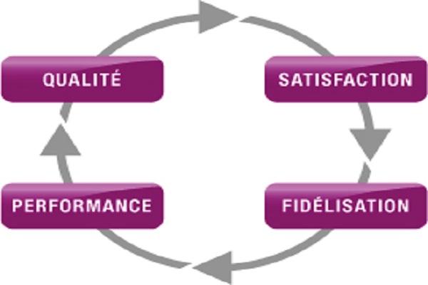 La fidélisation est une étape essentielle pour toutes entreprises. Pour y arriver il faut soigner son produit et son service client, c'est le minimum.