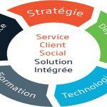 Le service client social permet d'assurer une meilleure visibilité sur les médias sociaux. Ce service englobe tout ce qui touche aux réseaux sociaux.